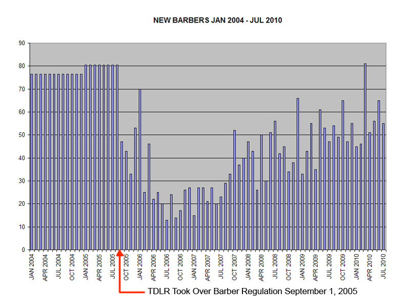 Chart of New Barbers Licensed per Month Jan 2004 - Jul 2010